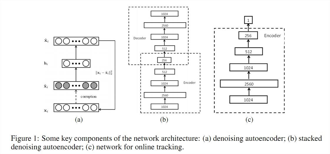 Naiyan Wang - Learning A Deep Compact Image Representation for